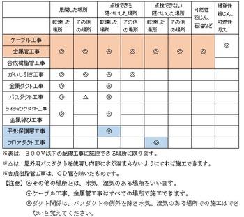 低圧屋内配線工事で施工できる場所①.jpg