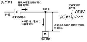 分岐回路の過電流遮断器の設置②.jpg