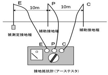 接地抵抗の測定①.jpg