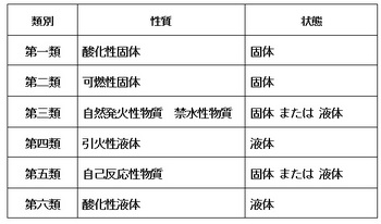 消防法令上の危険物.jpg