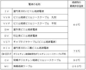 電線の最高許容温度①-2.jpg